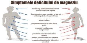 simptome-deficit-magneziu
